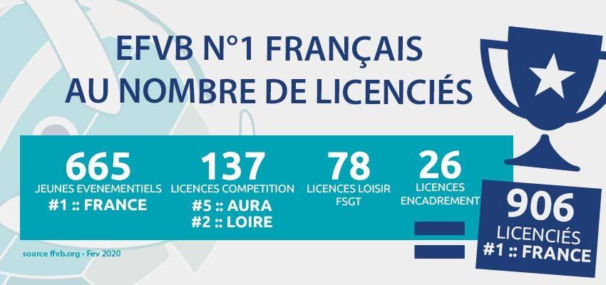 N°1 français au nombre de Licenciés !